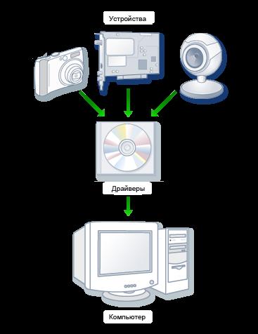 Драйвера на компьютер